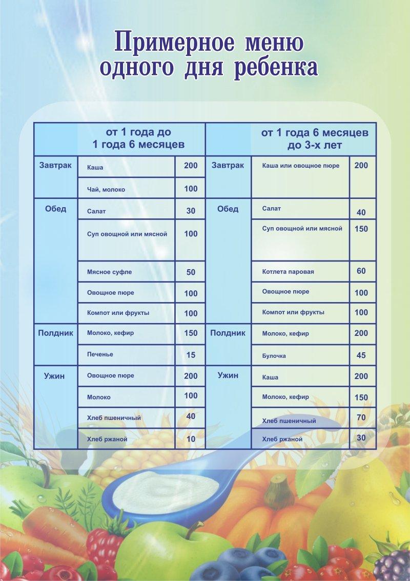 Рецепты питание ребенка в 1 год